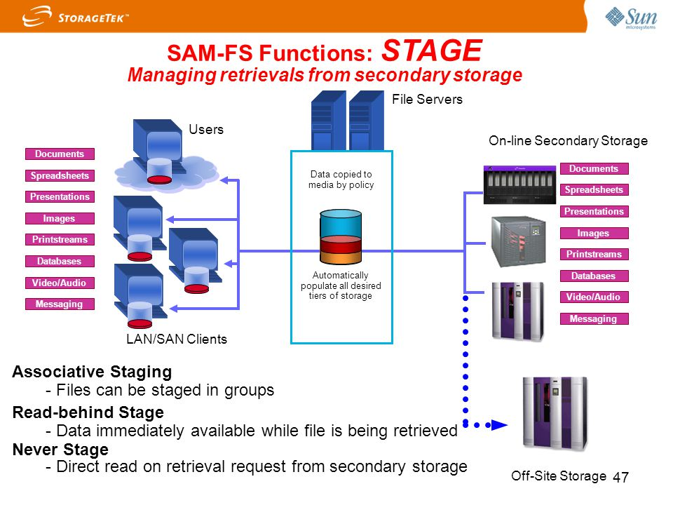 SAM-FS Functions: STAGE Managing retrievals from secondary storage