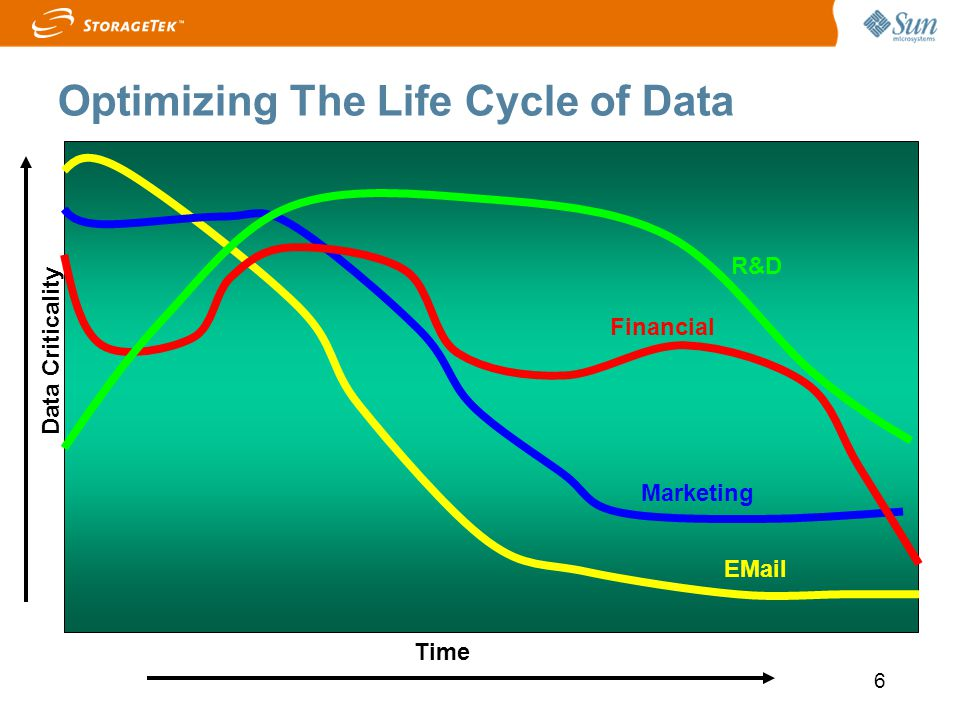 Optimizing The Life Cycle of Data