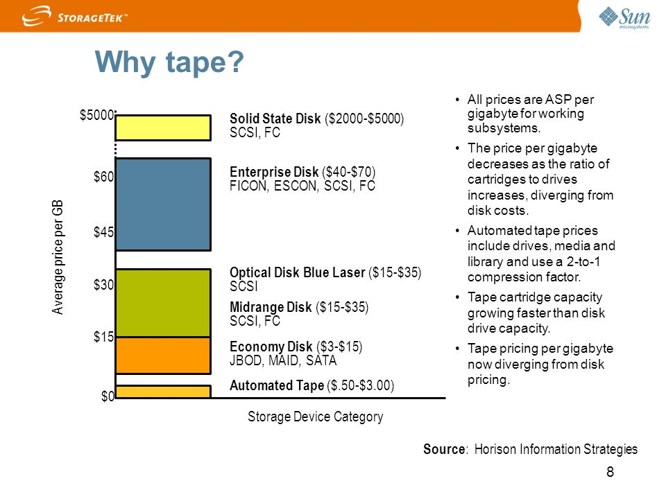 Why tape $5000 Solid State Disk ($2000-$5000) SCSI, FC