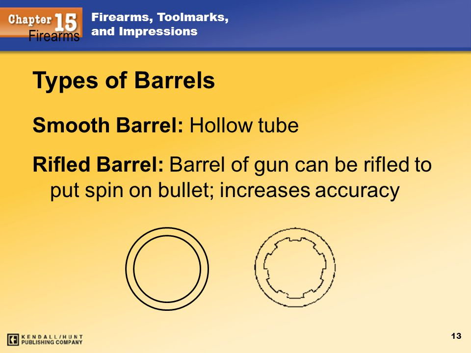 Types of Barrels Smooth Barrel: Hollow tube