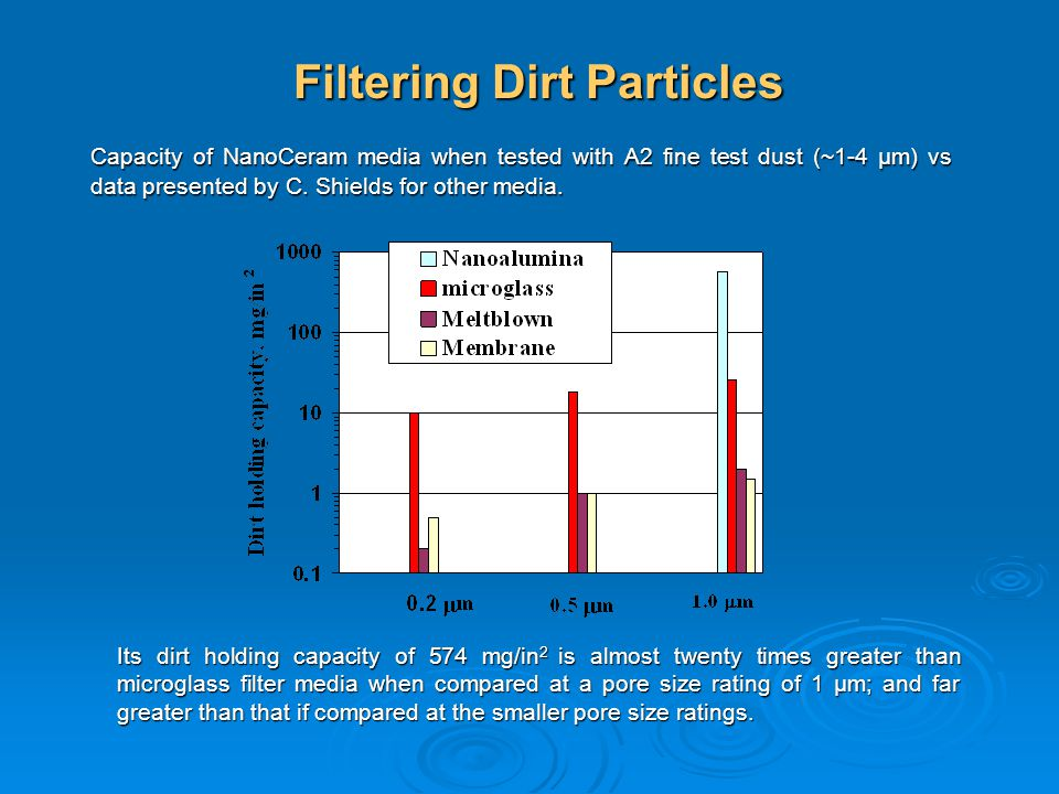 Filtering Dirt Particles