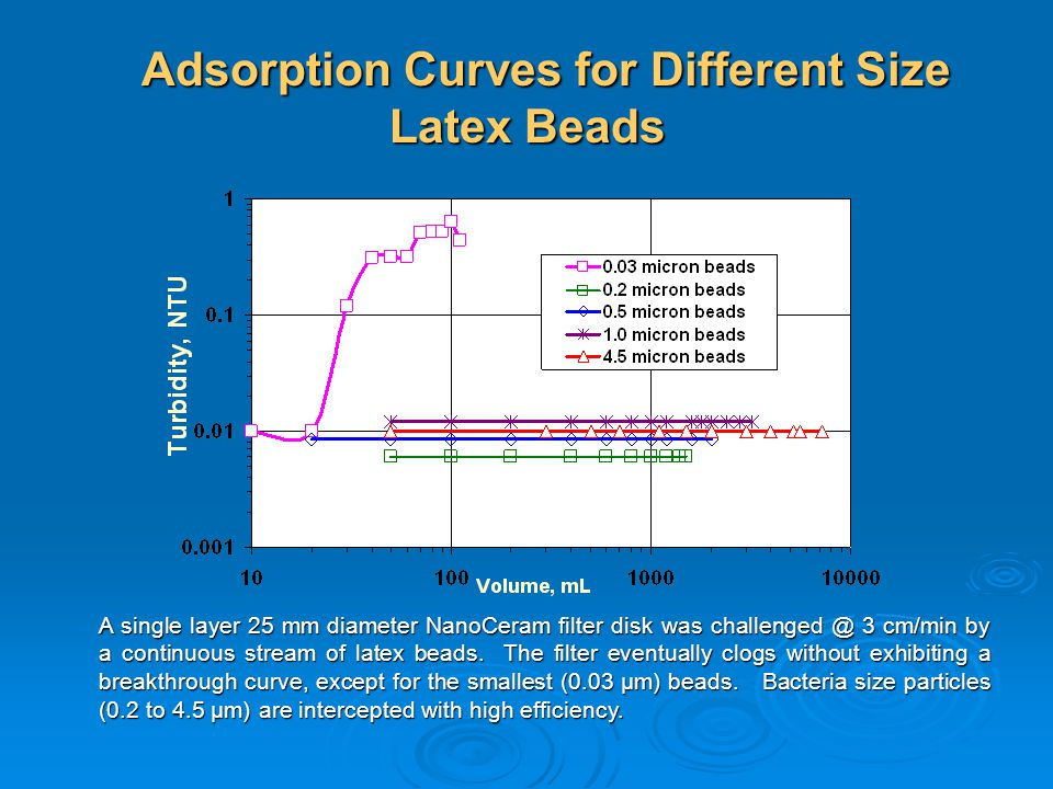Adsorption Curves for Different Size Latex Beads