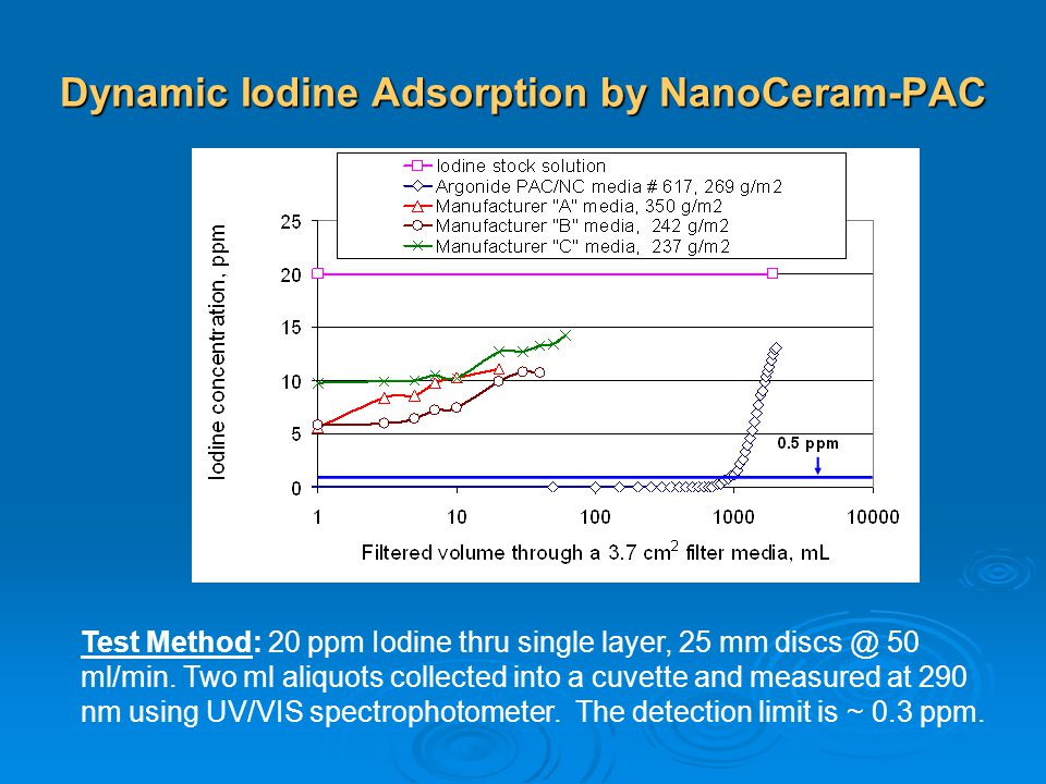 Dynamic Iodine Adsorption by NanoCeram-PAC