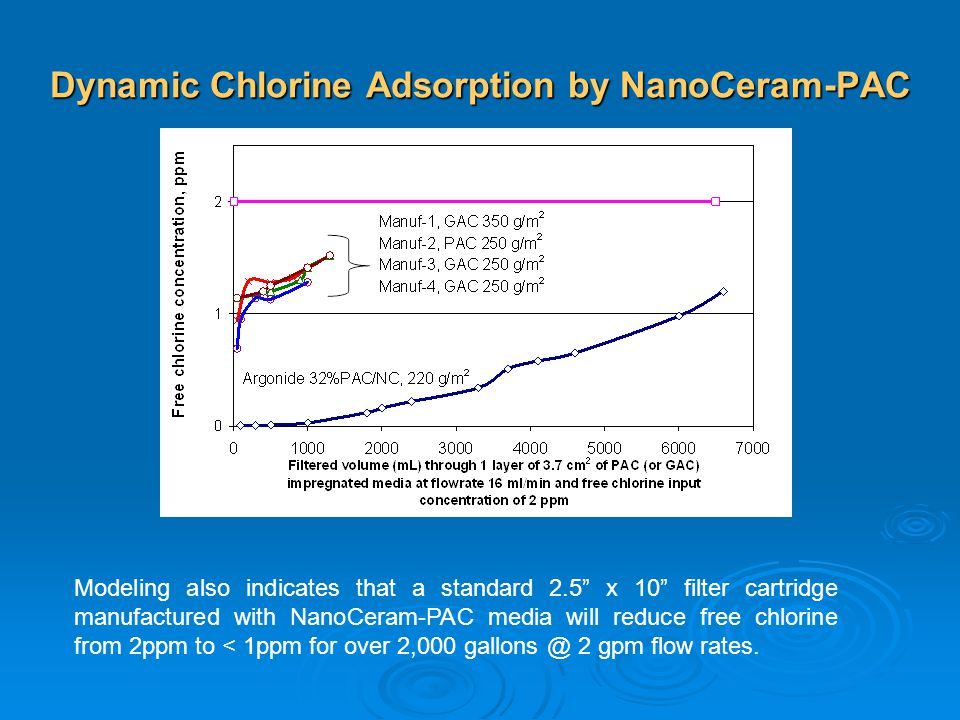 Dynamic Chlorine Adsorption by NanoCeram-PAC