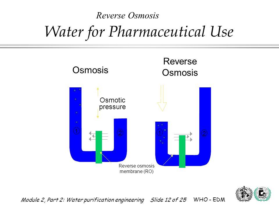 Reverse Osmosis Reverse Osmosis Osmosis Osmotic pressure Feed water