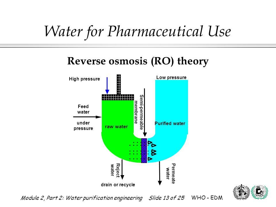 Reverse osmosis (RO) theory