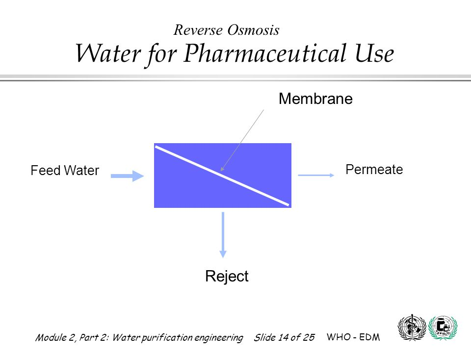 Reverse Osmosis Membrane Reject Feed Water Permeate