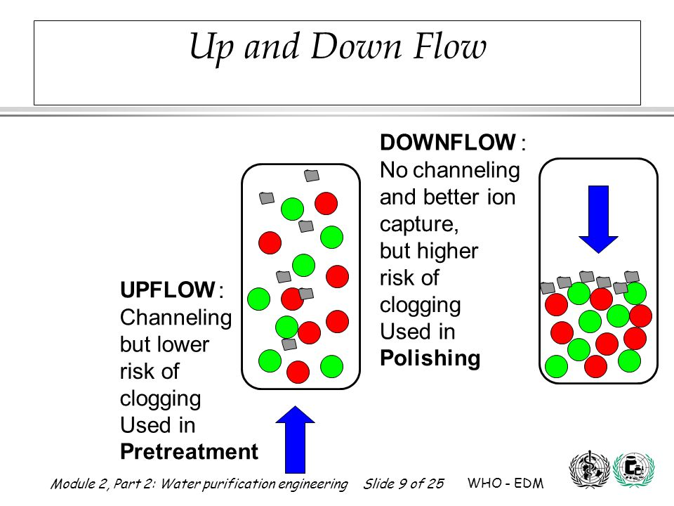 Up and Down Flow DOWNFLOW : No channeling and better ion capture,