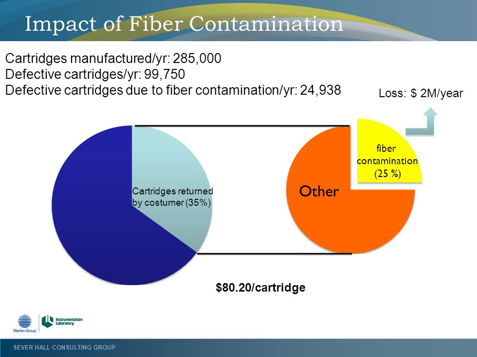 Impact of Fiber Contamination