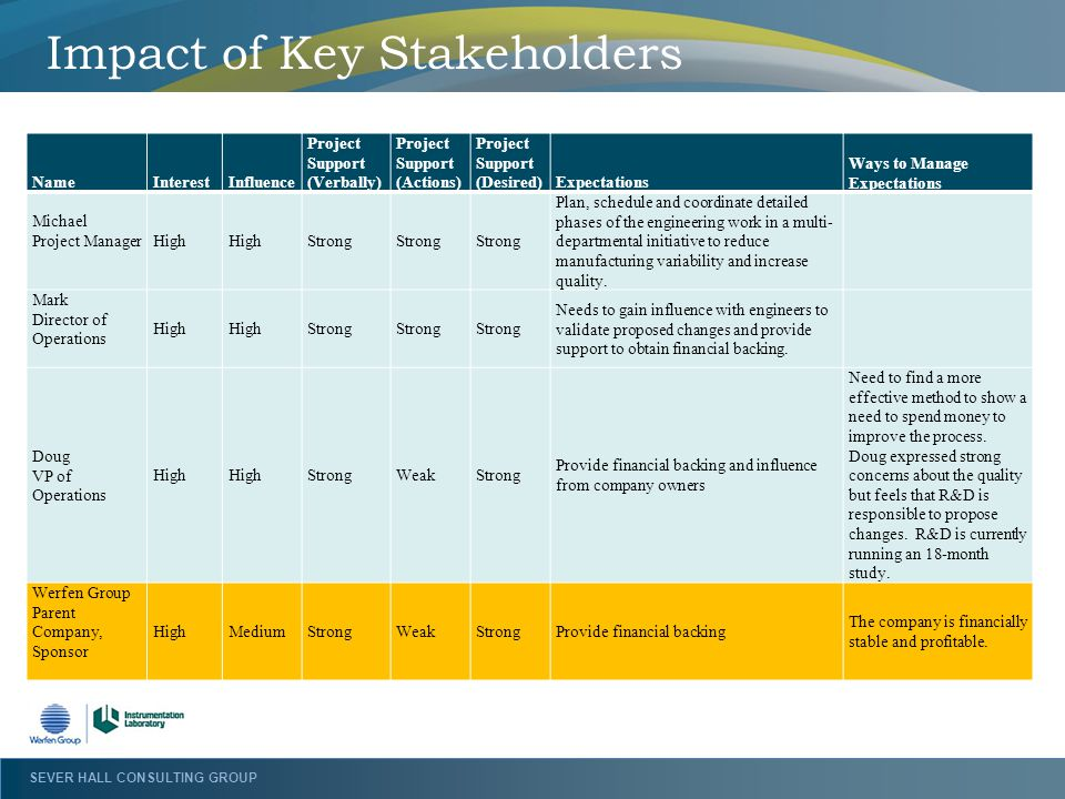 Impact of Key Stakeholders