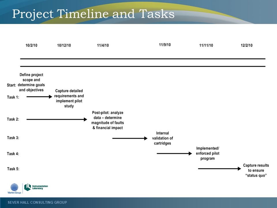 Project Timeline and Tasks