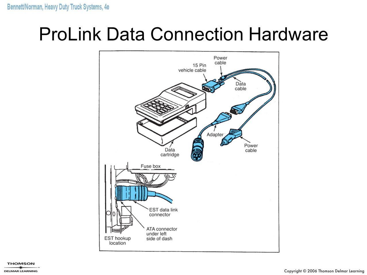 ProLink Data Connection Hardware