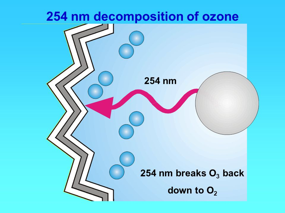 254 nm decomposition of ozone
