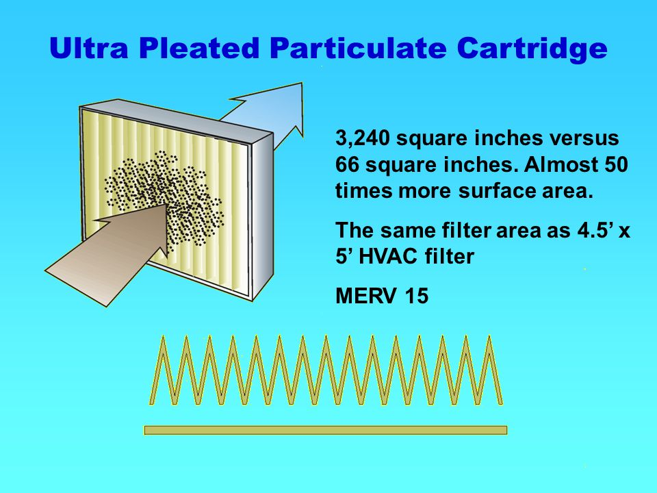 Ultra Pleated Particulate Cartridge