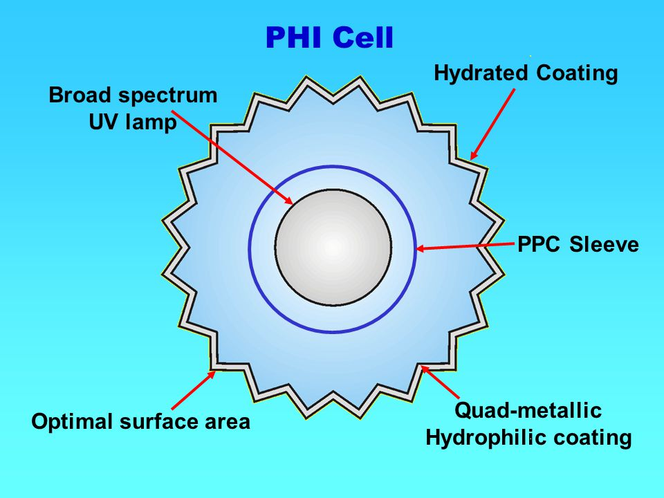 Quad-metallic Hydrophilic coating