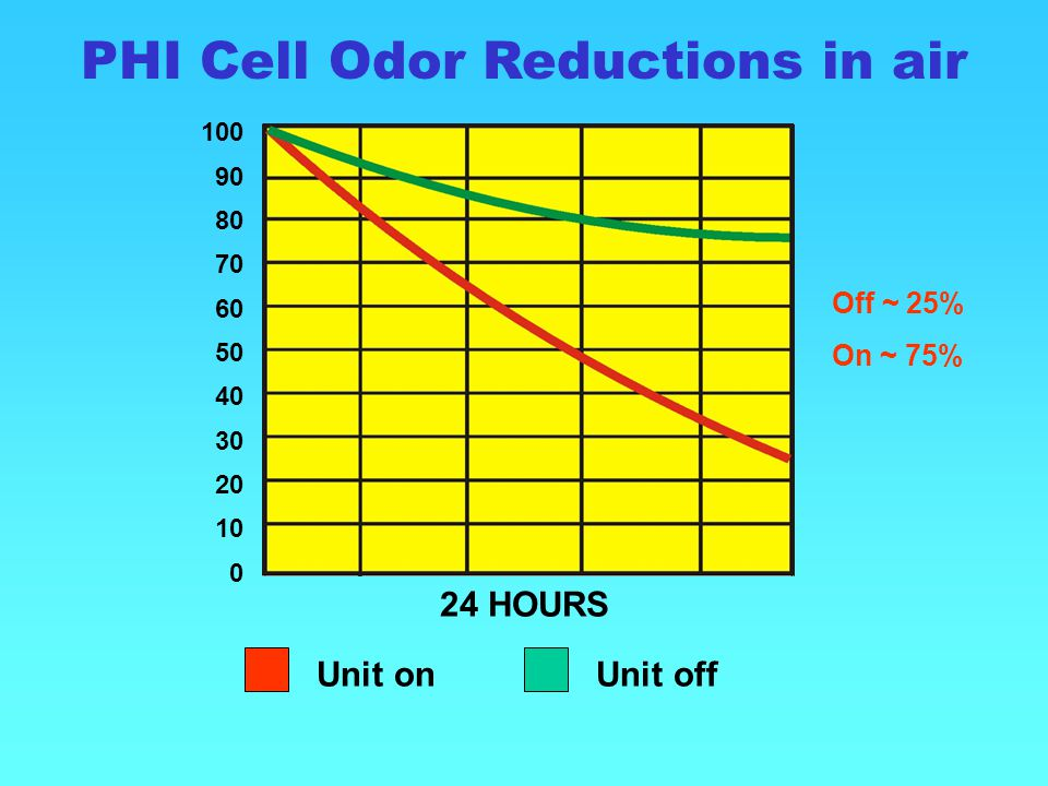 PHI Cell Odor Reductions in air