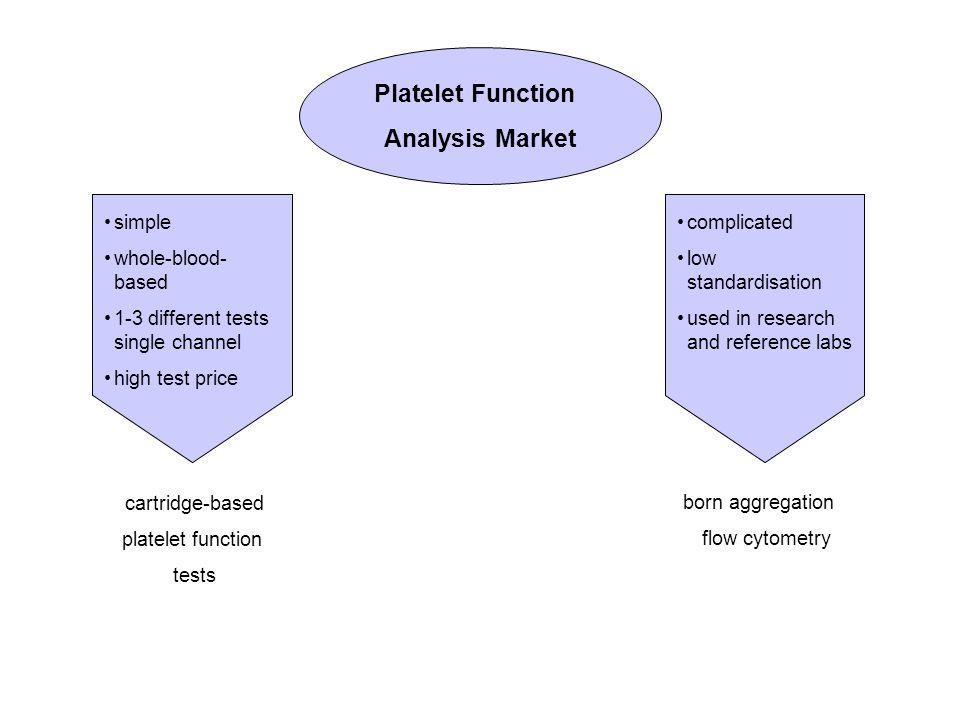 Platelet Function Analysis Market