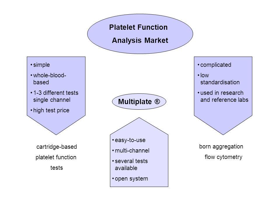 Platelet Function Analysis Market Multiplate ®