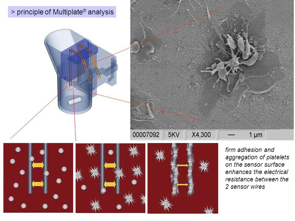 > principle of Multiplate® analysis