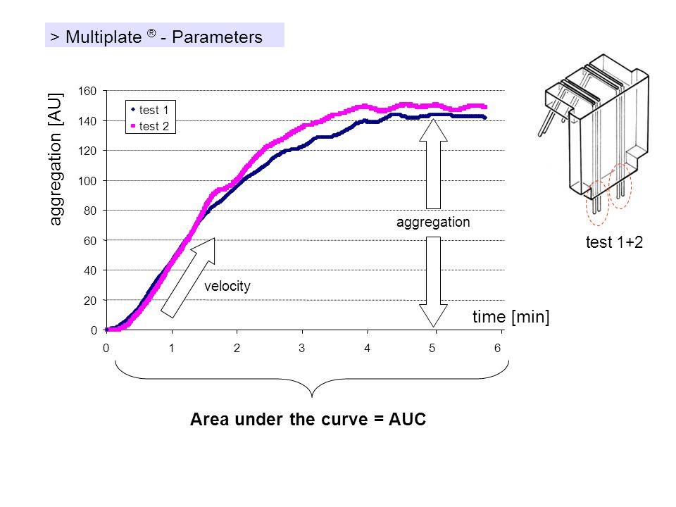 > Multiplate ® - Parameters