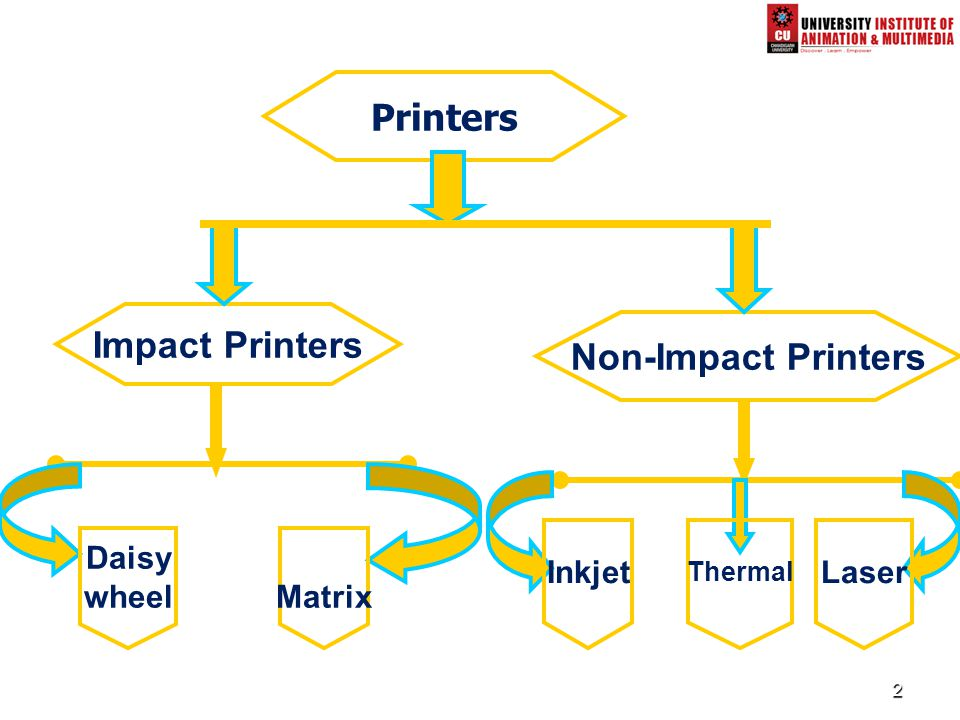 Printers Impact Printers Non-Impact Printers Inkjet Laser Daisy wheel