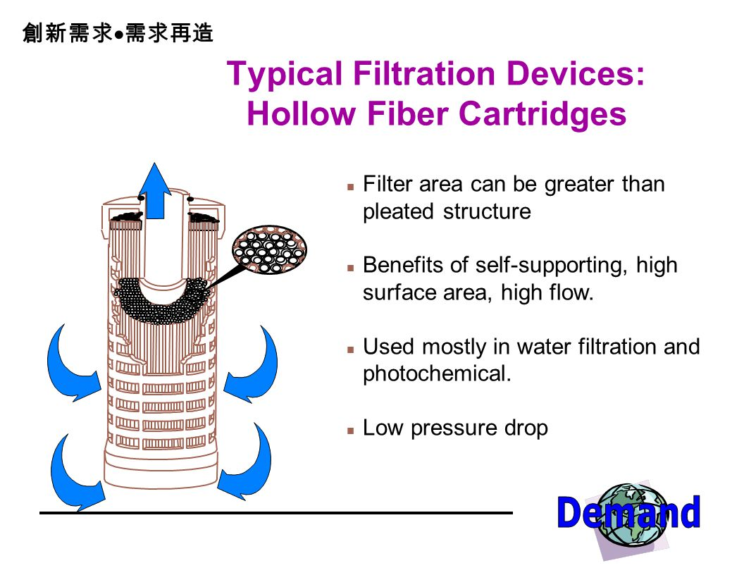 Typical Filtration Devices: Hollow Fiber Cartridges