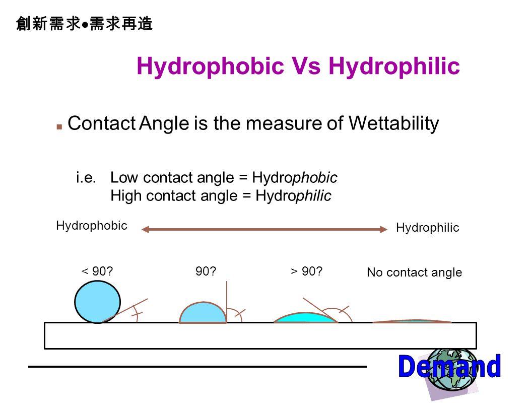 Hydrophobic Vs Hydrophilic