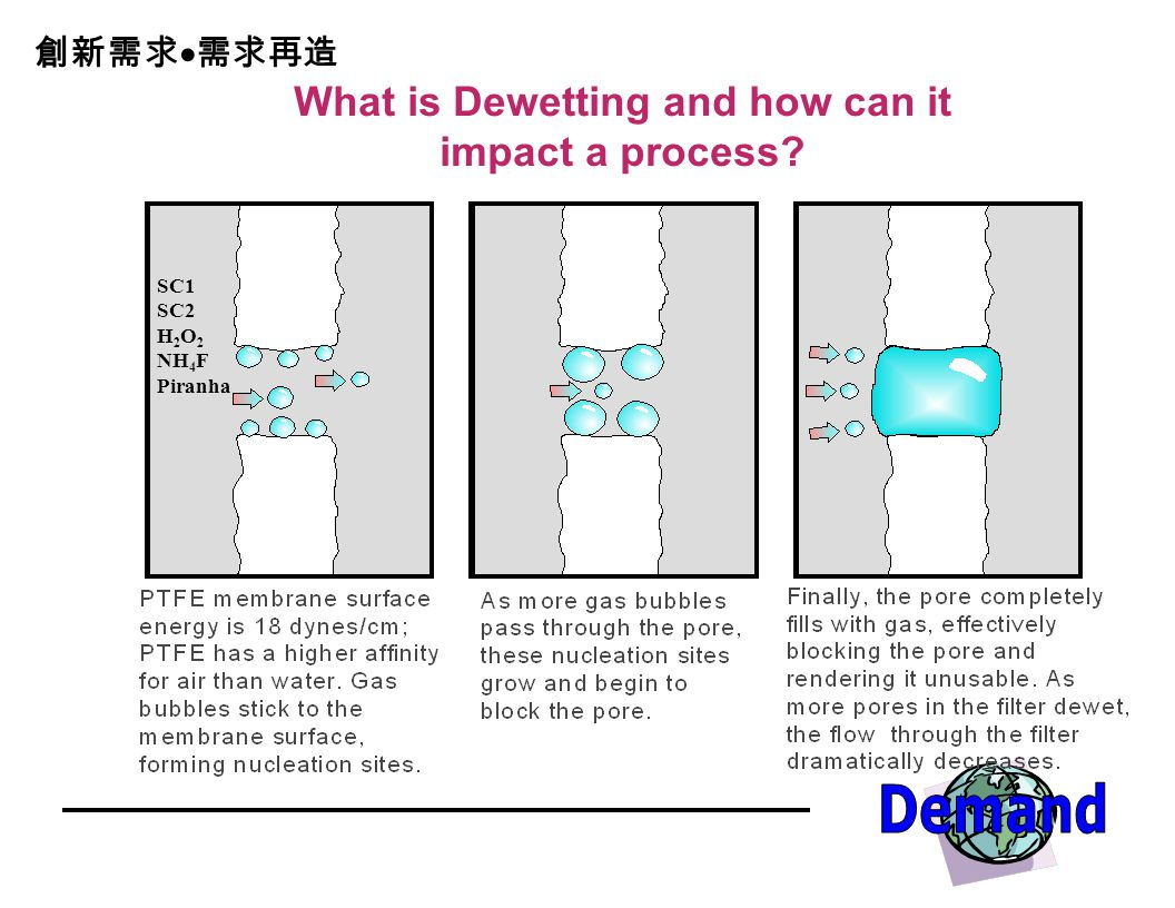 What is Dewetting and how can it