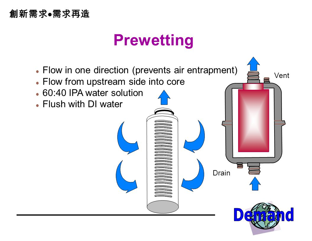 Prewetting Flow in one direction (prevents air entrapment)