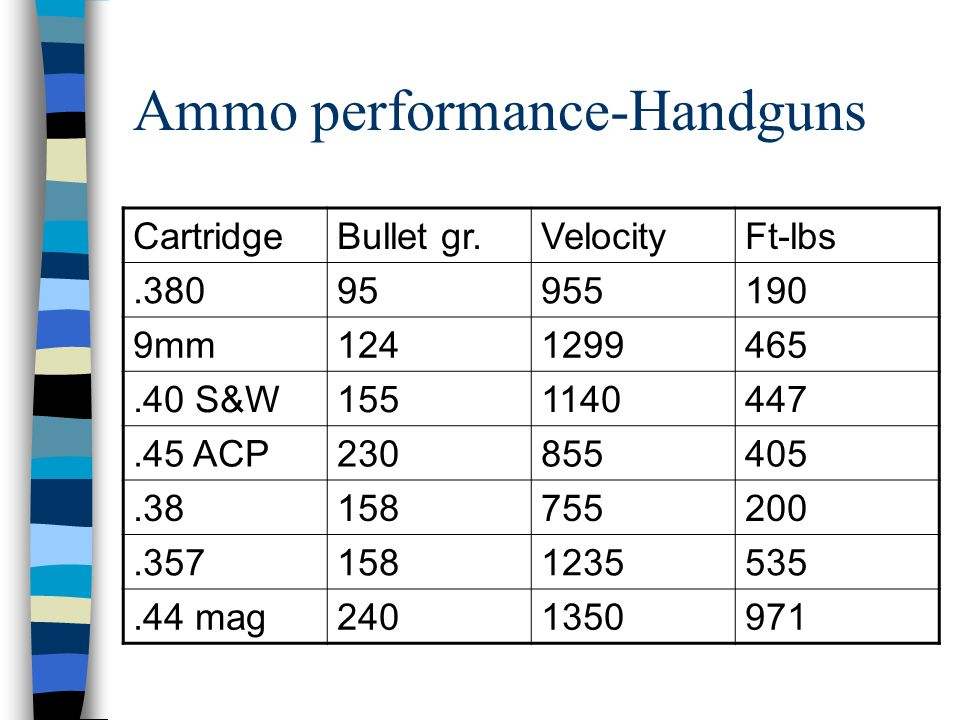 Ammo performance-Handguns
