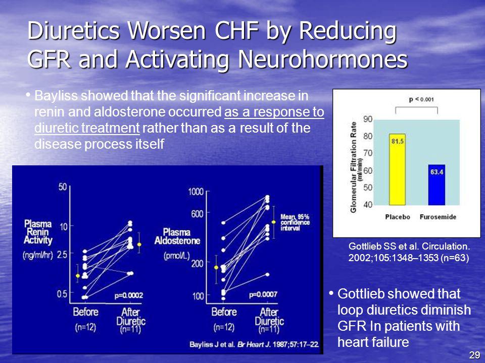 Diuretics Worsen CHF by Reducing GFR and Activating Neurohormones