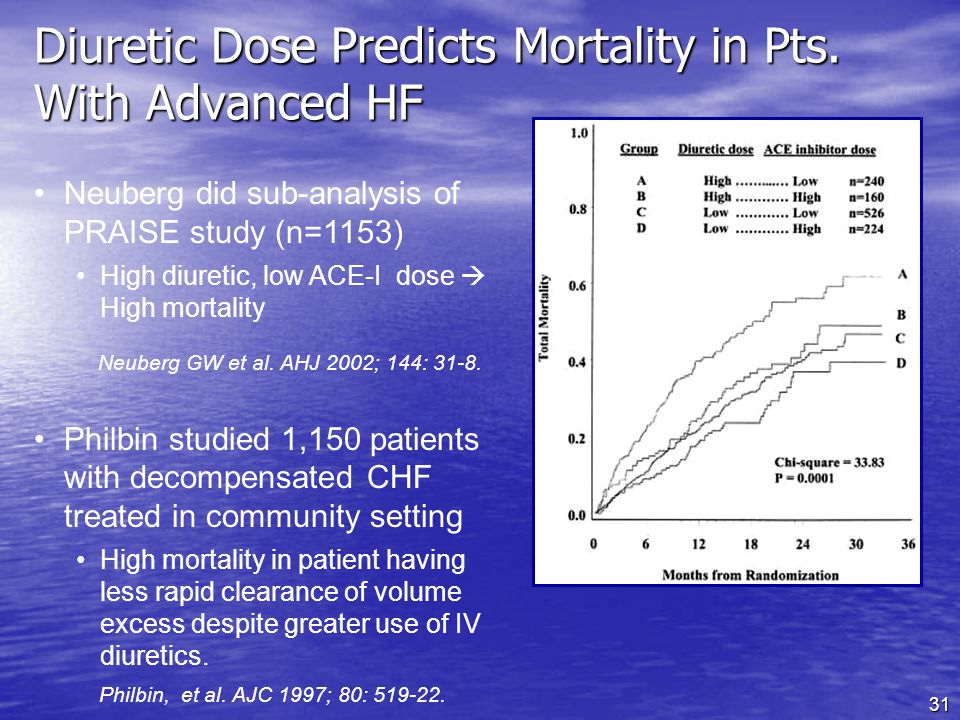 Diuretic Dose Predicts Mortality in Pts. With Advanced HF
