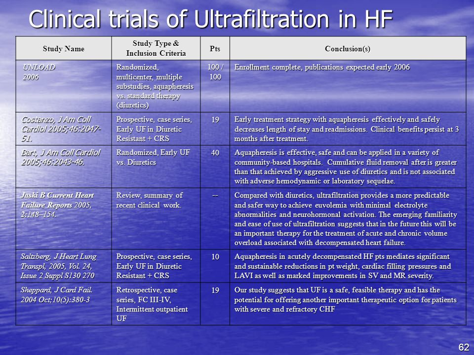 Clinical trials of Ultrafiltration in HF