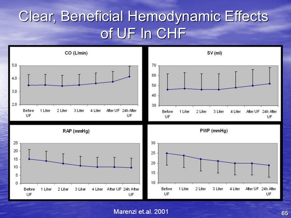 Clear, Beneficial Hemodynamic Effects of UF In CHF