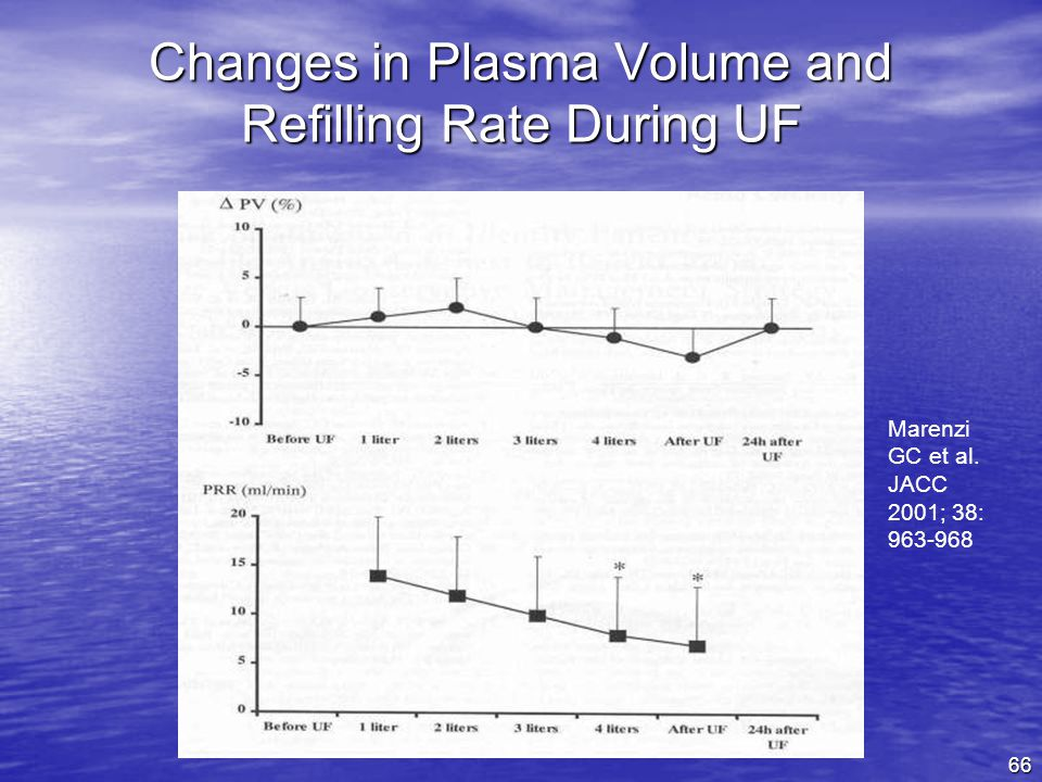 Changes in Plasma Volume and Refilling Rate During UF
