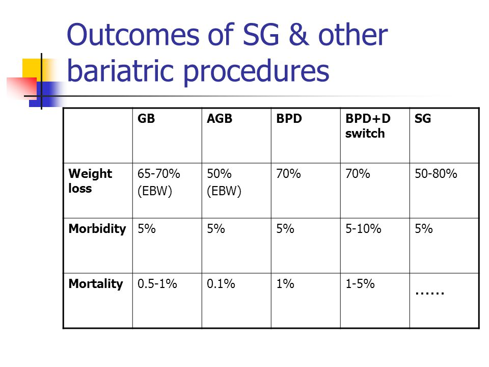 Outcomes of SG & other bariatric procedures
