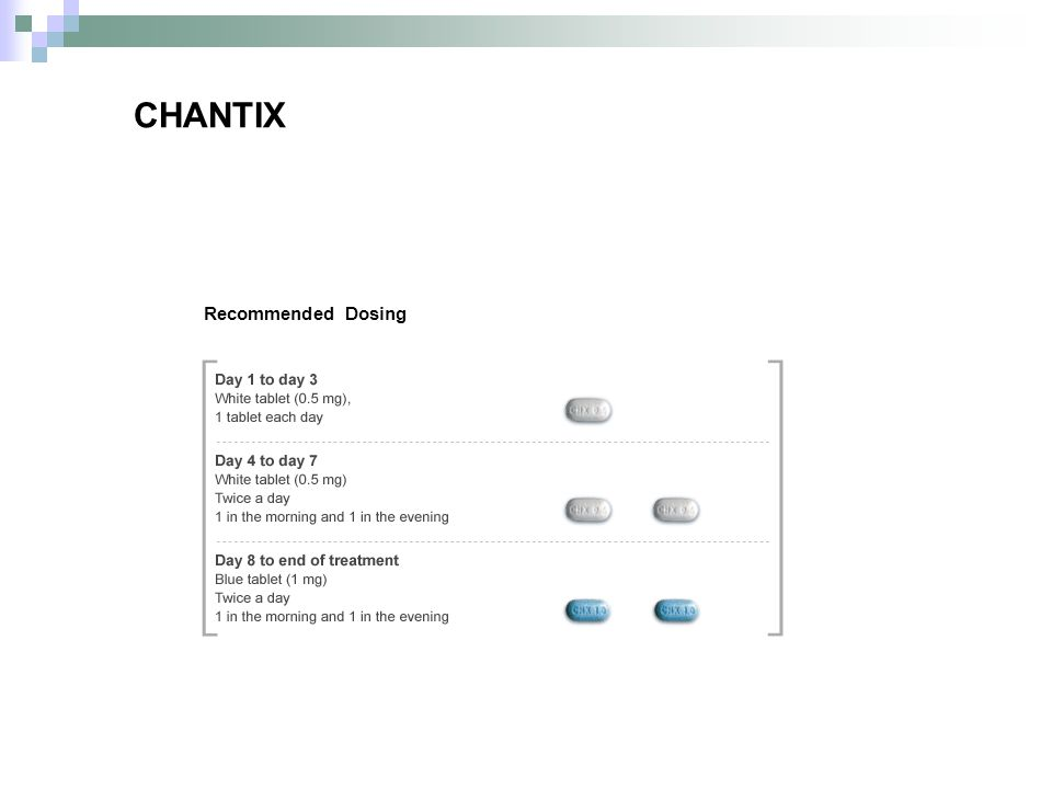 CHANTIX Recommended Dosing.