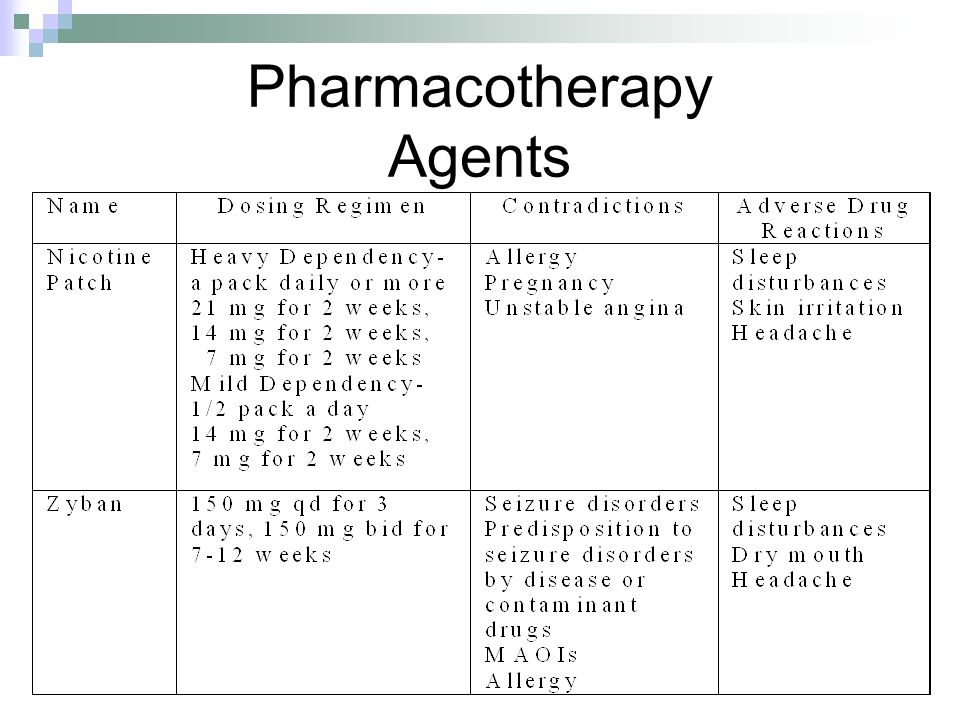 Pharmacotherapy Agents