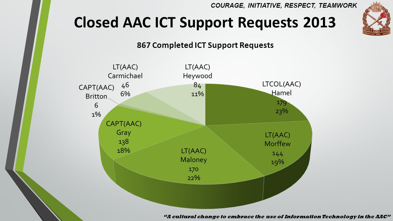 Closed AAC ICT Support Requests 2013