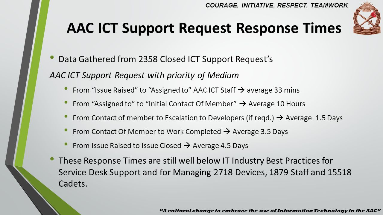 AAC ICT Support Request Response Times