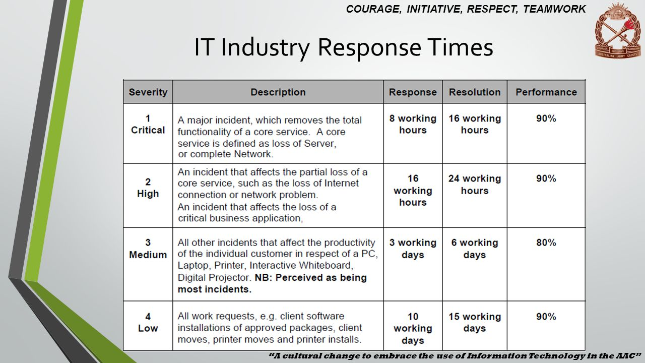 IT Industry Response Times