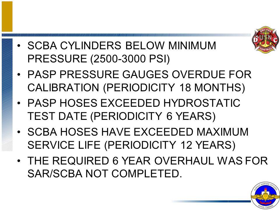 SCBA CYLINDERS BELOW MINIMUM PRESSURE (2500-3000 PSI)