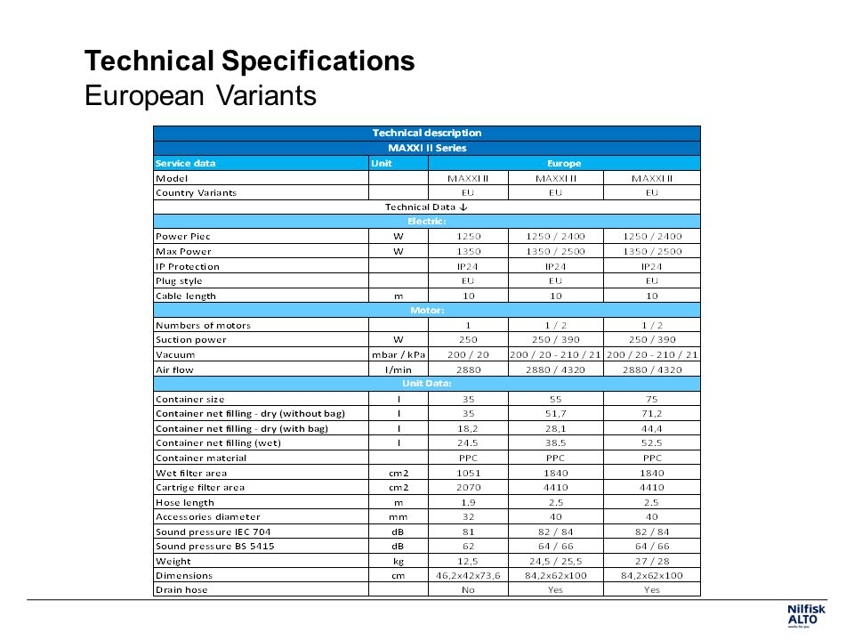 Technical Specifications European Variants