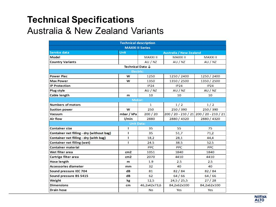 Technical Specifications Australia & New Zealand Variants