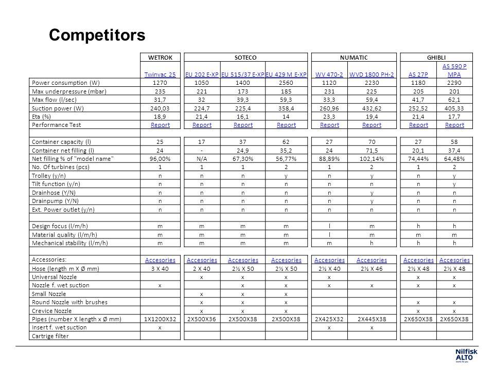 Competitors WETROK SOTECO NUMATIC GHIBLI Twinvac 25 EU 202 E-XP