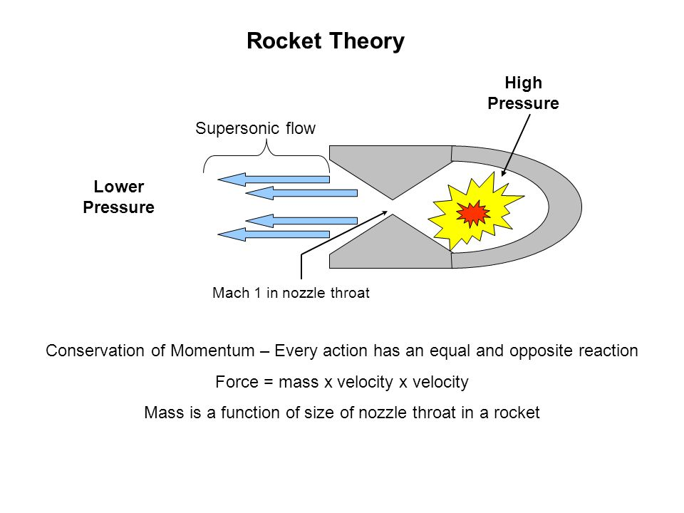 Rocket Theory High Pressure Supersonic flow Lower Pressure