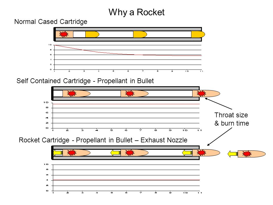 Why a Rocket Normal Cased Cartridge