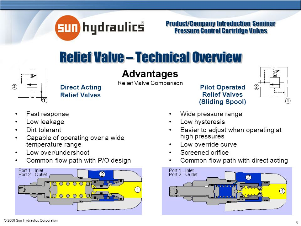 Relief Valve – Technical Overview