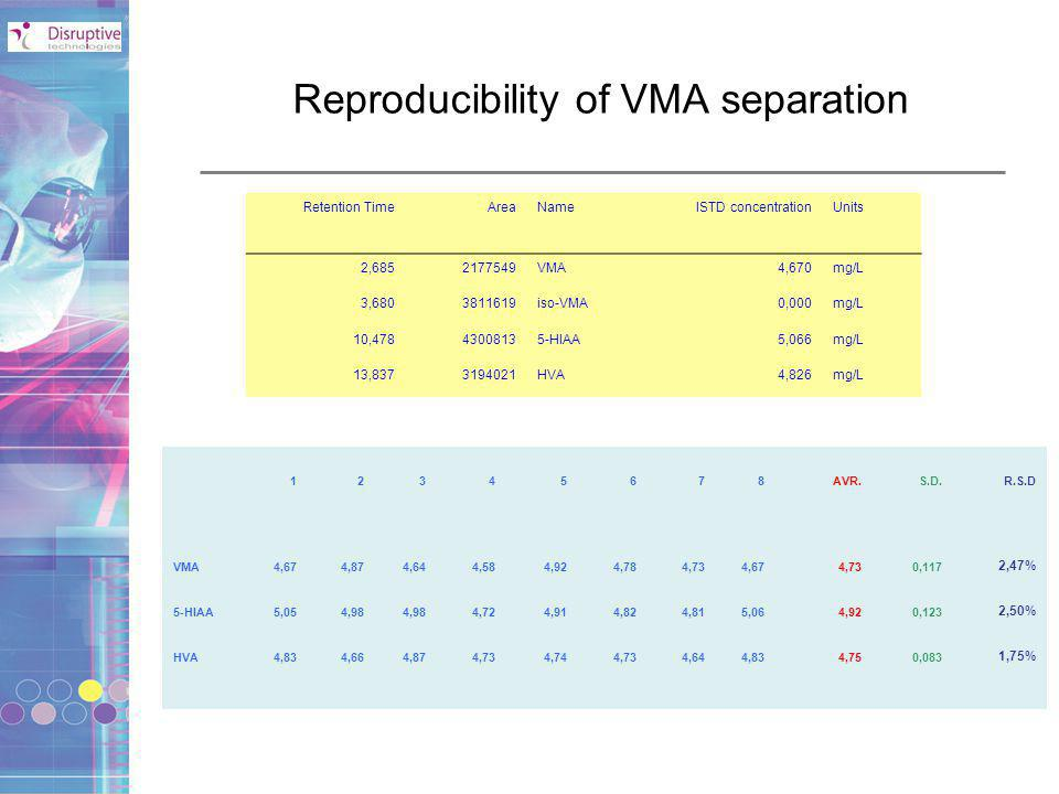 Reproducibility of VMA separation
