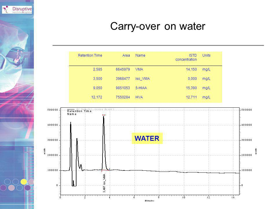 Carry-over on water WATER Retention Time Area Name ISTD concentration
